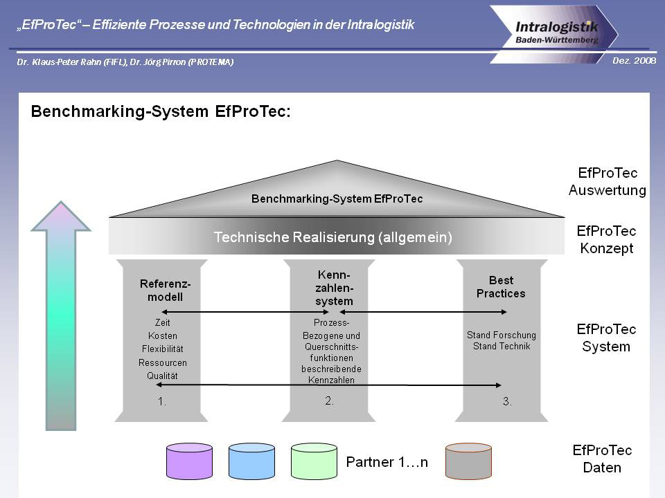 EfProTec - Benchmarking-System