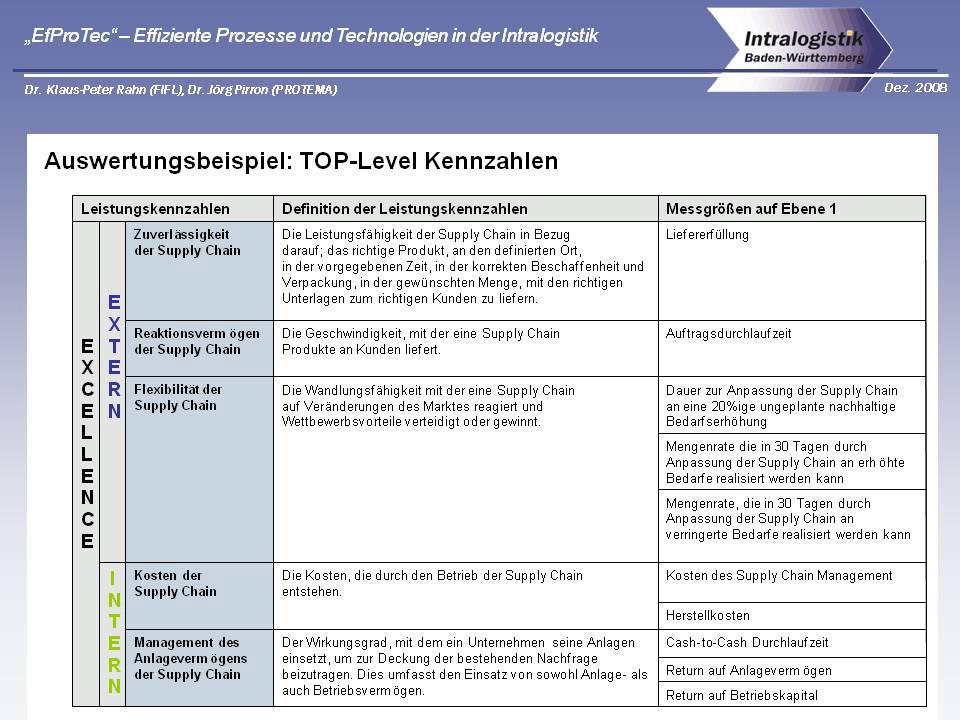 TOP-Kennzahlen (exemplarisch)