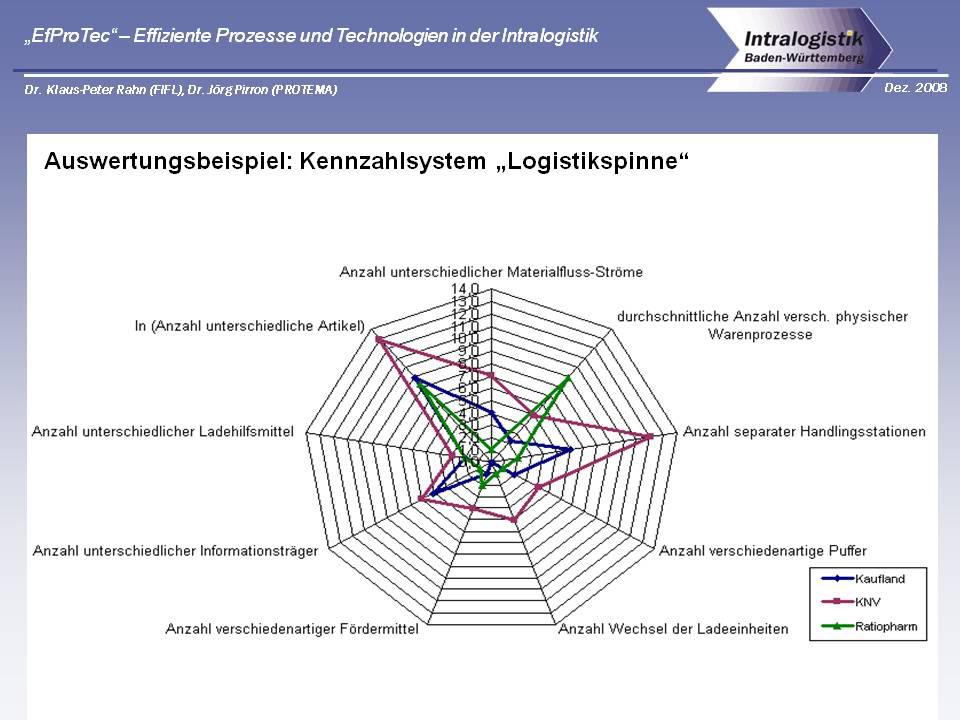 Graphische Visualisierung der Komplexität eines Logistiksystems