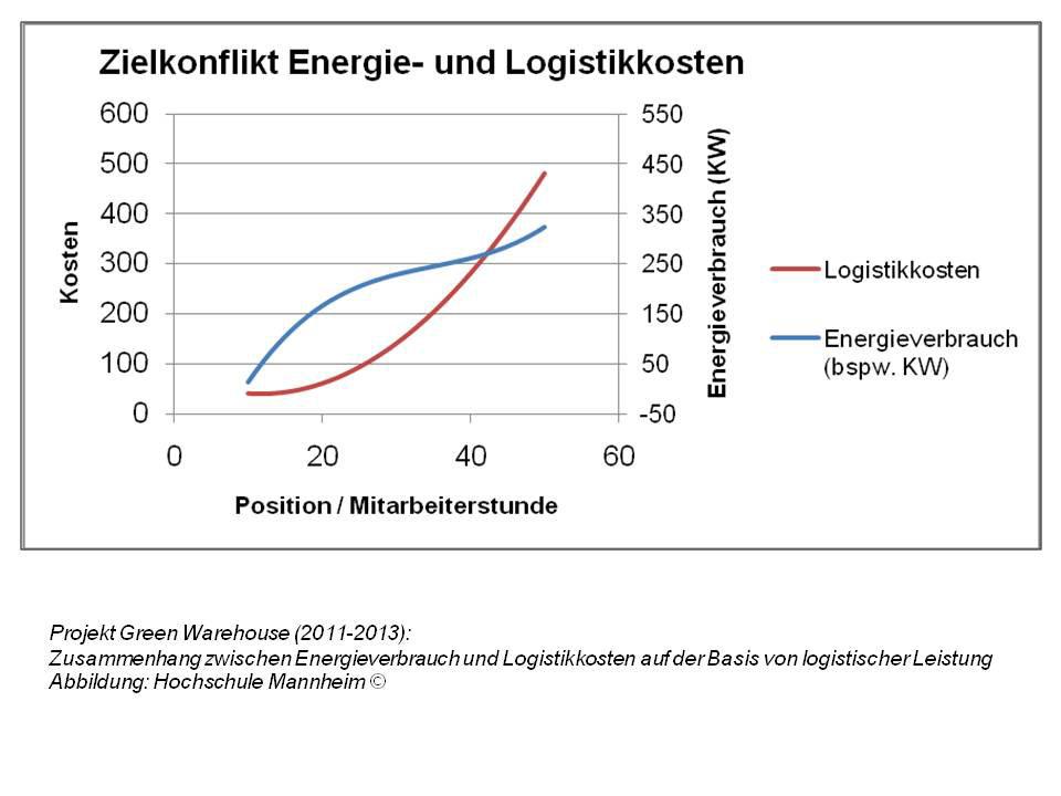 Zielkonflikt Energie- und Logistikkosten