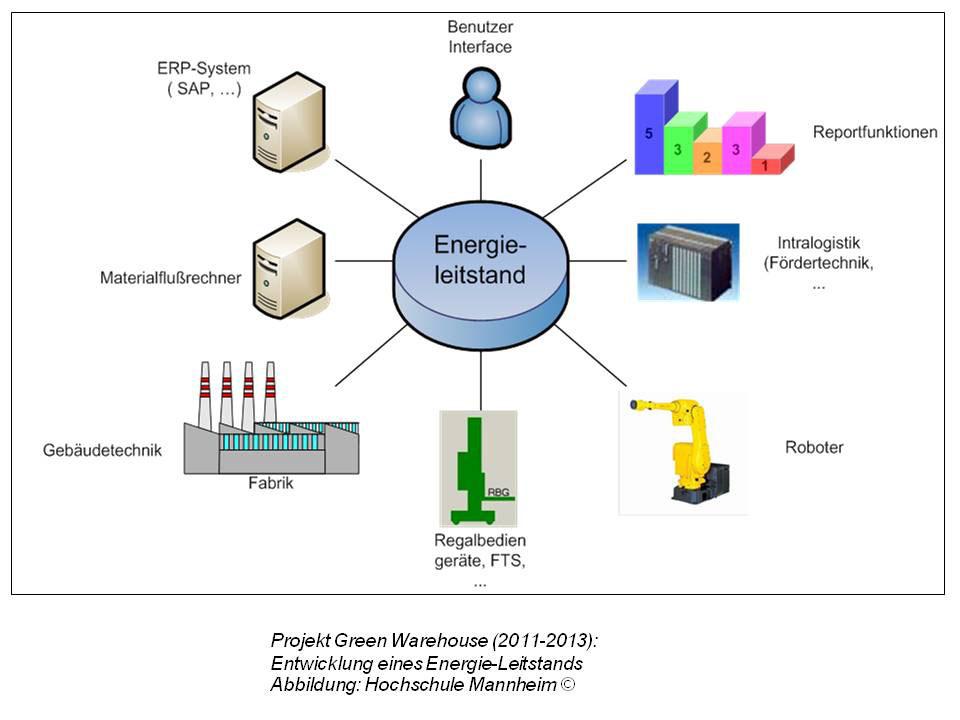 Entwicklung eines Energie-Leistands