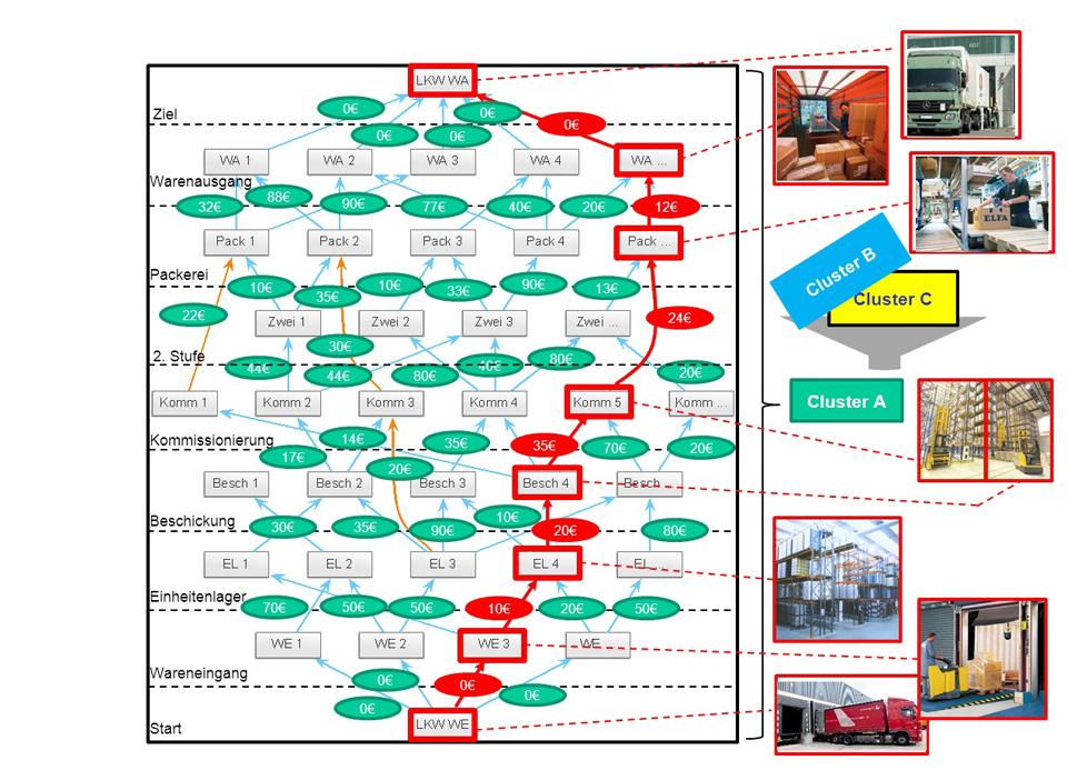 Bewerteter Graph: Wirtschaftlichstes Gesamtsystem innerhalb eines Distributionszentrums